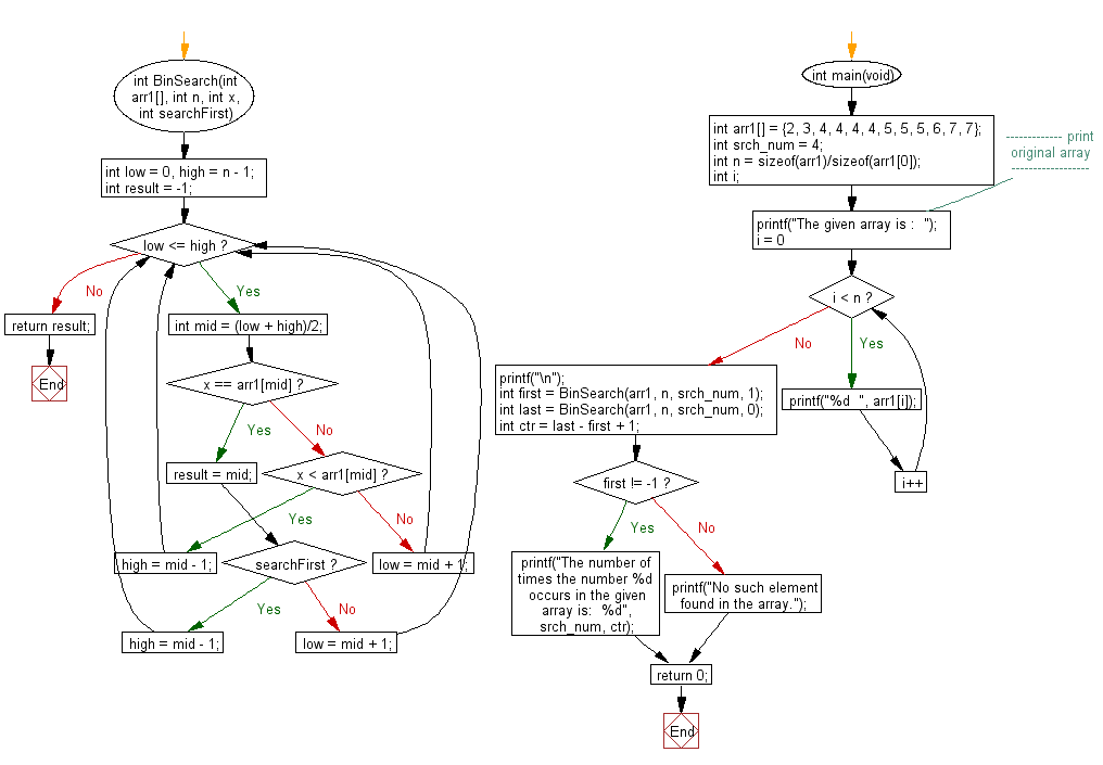 Flowchart: Find the number of times occurs a given number in an array.