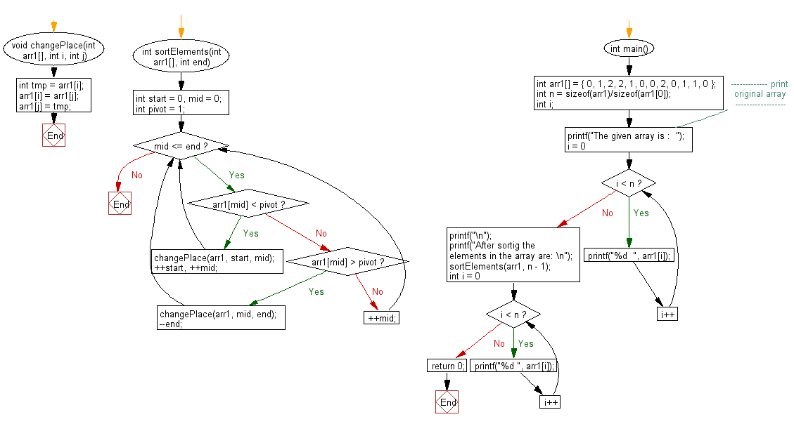 Flowchart: Check whether an array is subset of another array.