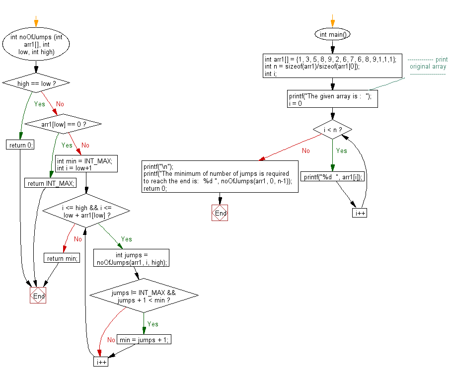 Flowchart: Return the minimum number of jumps to reach the end of the array.