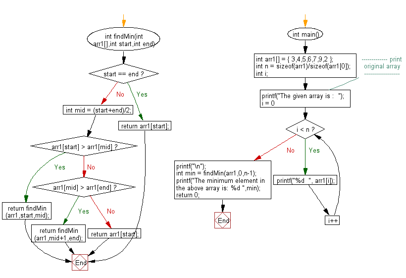 Flowchart: Find minimum element in a sorted and rotated array.