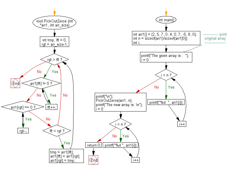 Flowchart: Move all zeroes to the end of a given array.