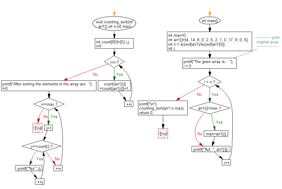 Flowchart: Return the counting sort on an array.