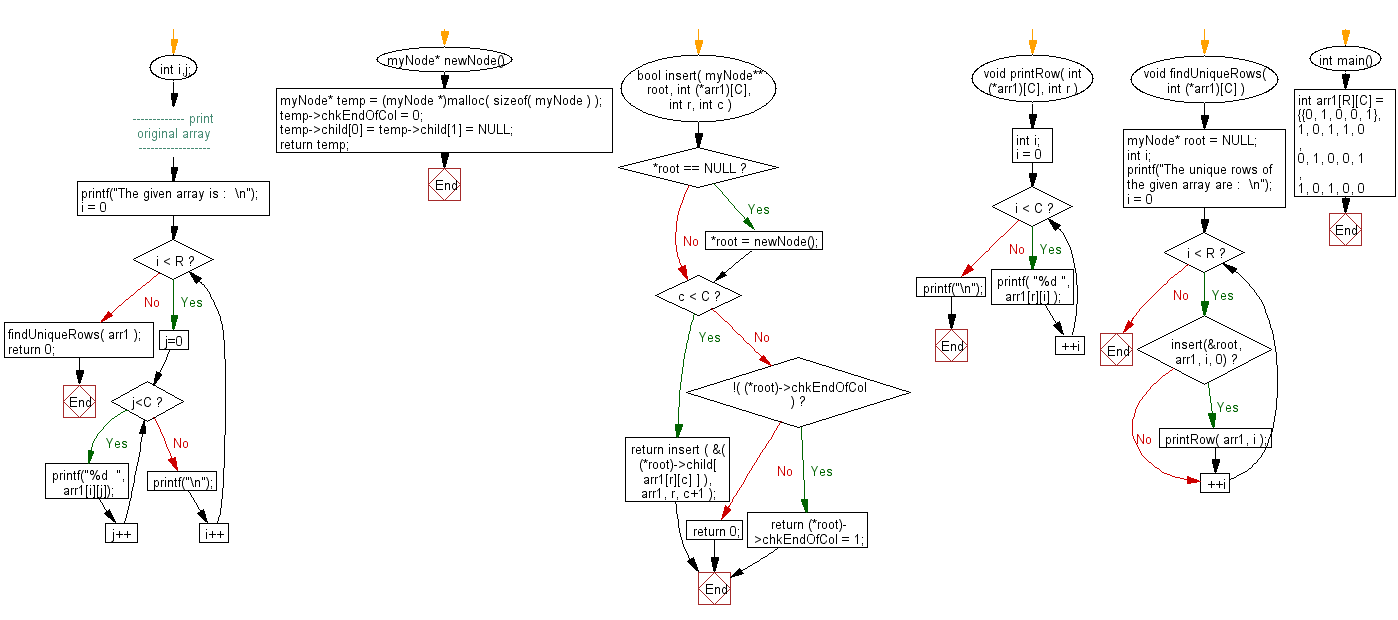 Flowchart: Return only the unique rows from a given binary matrix.