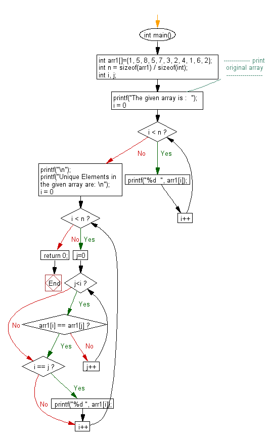 Flowchart: print all unique elements of an unsorted array.