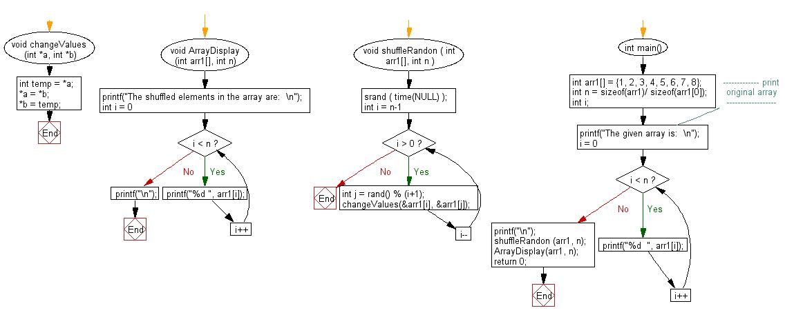 Flowchart: Generate a random permutation of array elements