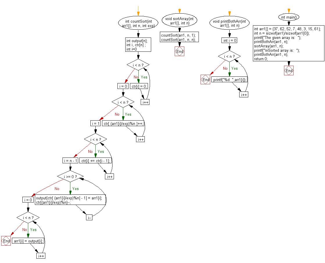 Flowchart: Sort n numbers in range from 0 to n^2