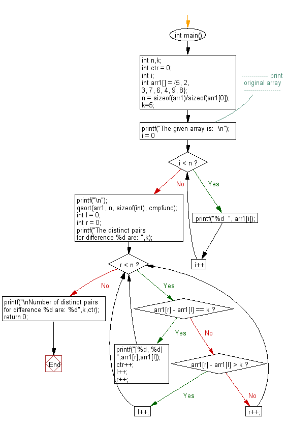 Flowchart: Count all distinct pairs for a specific difference.
