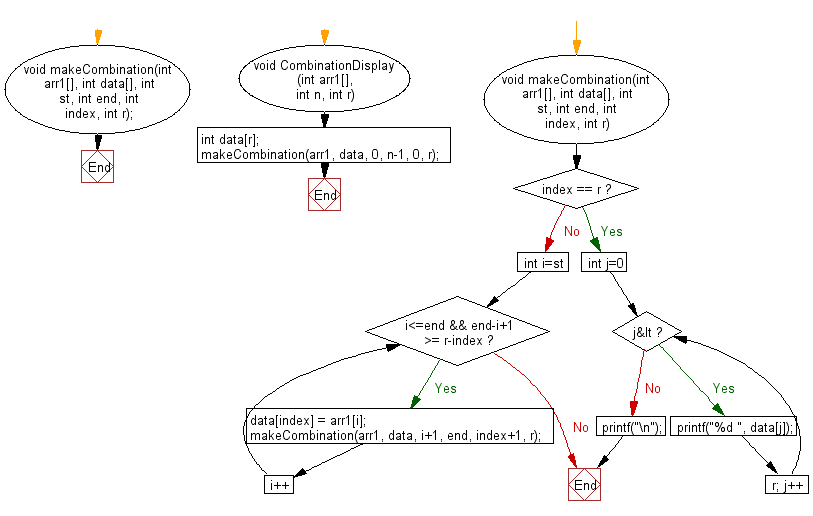Flowchart: Print all possible combinations of r elements in a given array