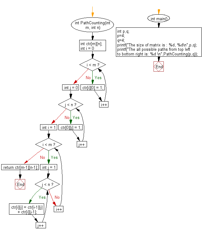 Flowchart: Count all possible paths from top left to bottom right of a m X n matrix