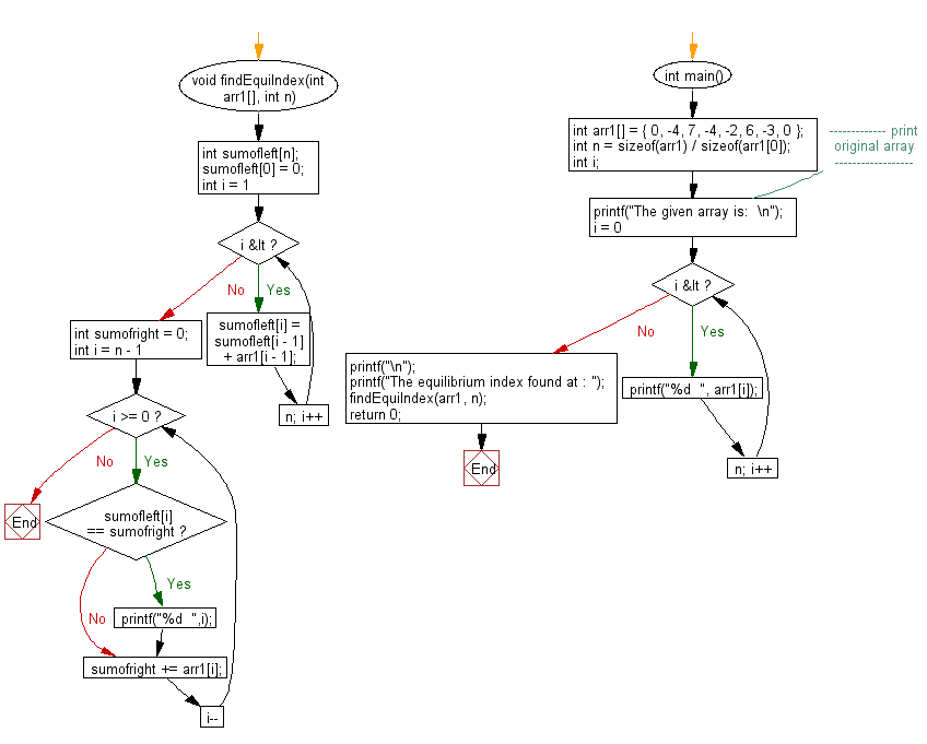 Flowchart: Find the equilibrium index of an array