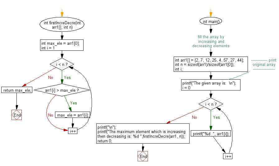 Flowchart: Find the maximum element in an array which is first increasing and then decreasing