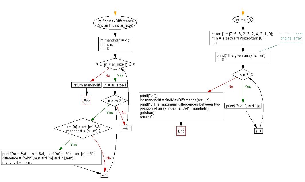 Flowchart: Find the maximum n – m