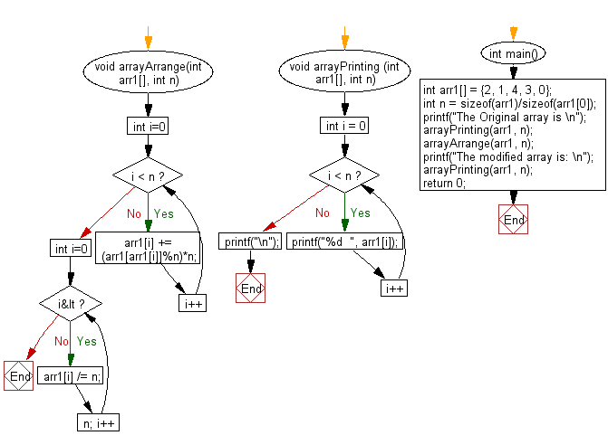 Flowchart: Rearrange an array so that arr[i] becomes arr[arr[i]] from an array of size n and elements are in the range 0 to n-1