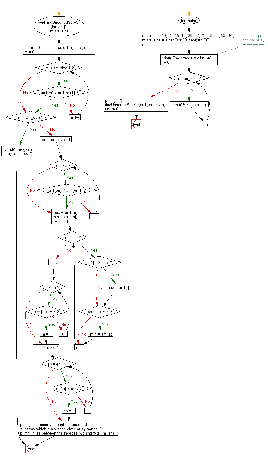 Flowchart: Find the minimum length of subarray such that,sorting this subarray makes the whole array sorted