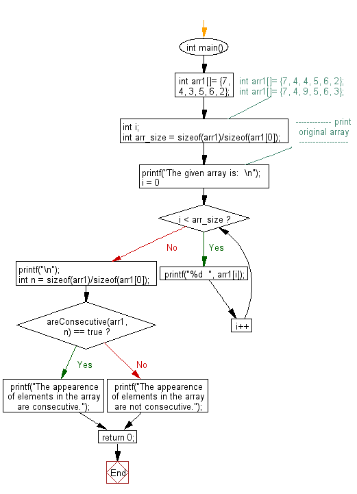 Flowchart: Checks whether the elements in an unsorted array appears consecutively or not