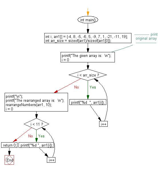Flowchart: Rearrange positive and negative numbers alternatively in a given array