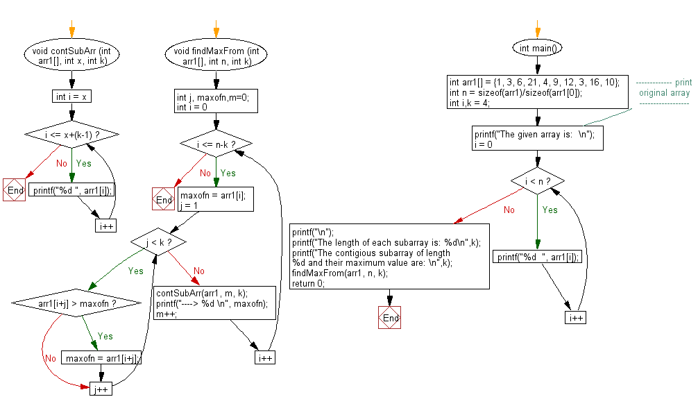 Flowchart: Find the maximum for each and every contigious subarray of size k from a given array