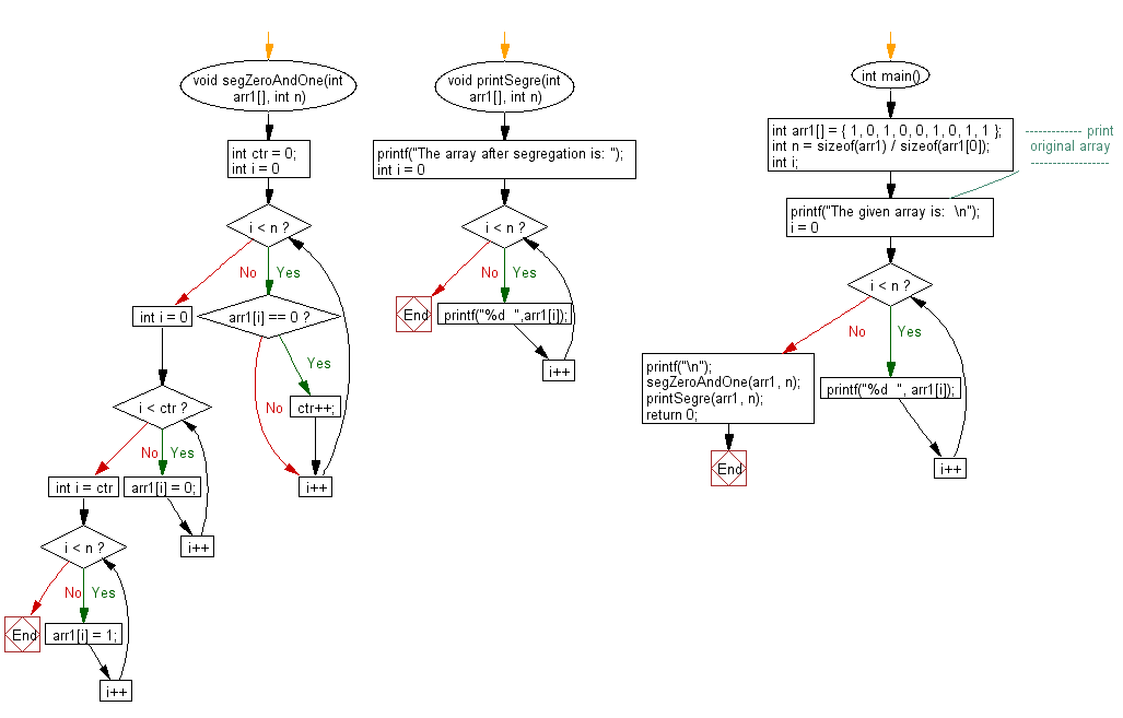 Flowchart: Segregate 0s and 1s in an array