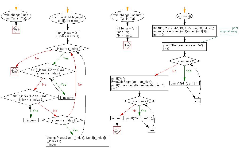 Flowchart: Segregate even and odd elements on an array
