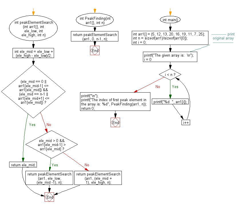 Flowchart: Find the index of first peak element in a given array