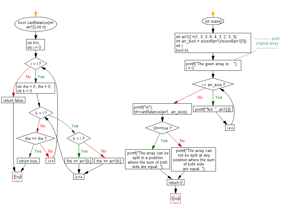 Flowchart: Check if an array can be splitted in such a position that, the sum of left side of the splitting is equal to the sum of the right side
