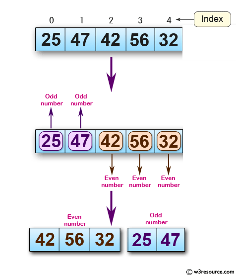 how to set integers in arrays