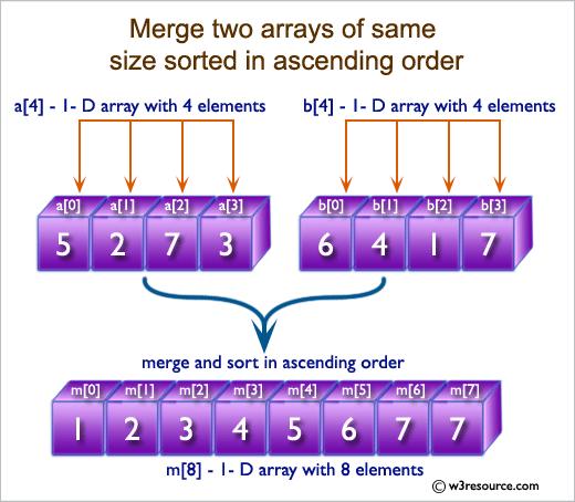 C Exercises: Sort elements of array in ascending order
