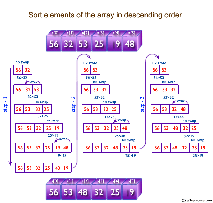 C exercises: Sort elements of an array in descending order