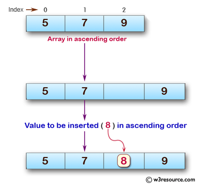 C exercises: Insert New value in the array (sorted list