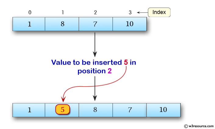 C Exercises: Insert New value in the array (unsorted list )