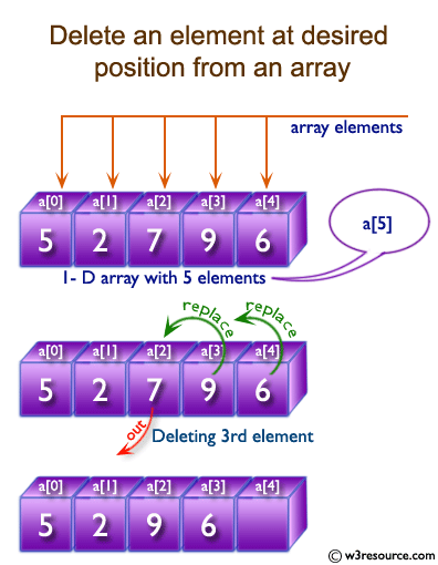 C Exercises: Delete an element at desired position from an array