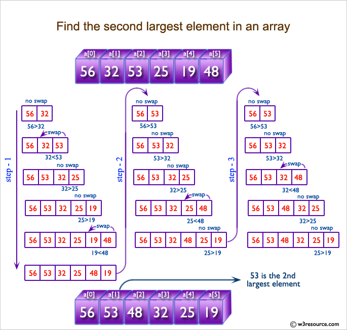 C Exercises: Find the second largest element in an array