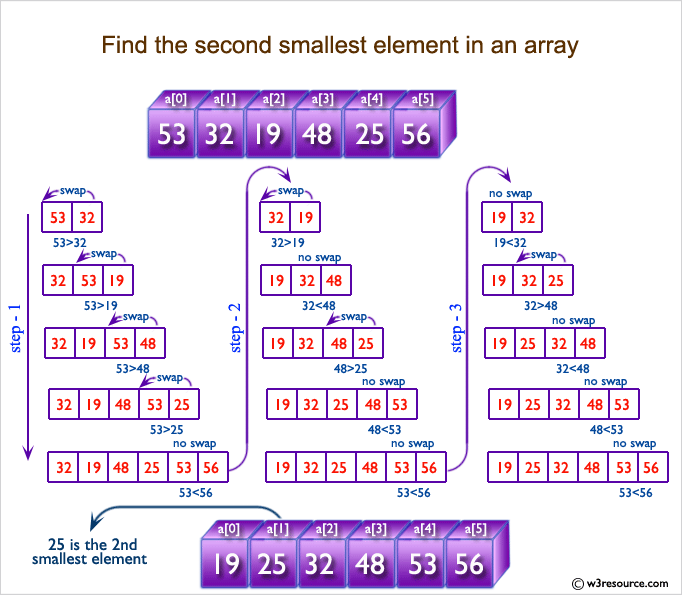 C Exercises: Find the second smallest element in an array