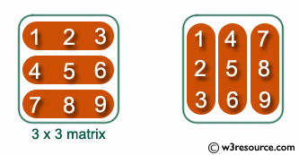 C exercises: Read a 2D array of size 3x3 and print the
