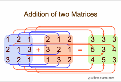 C Exercises: Addition of two Matrices