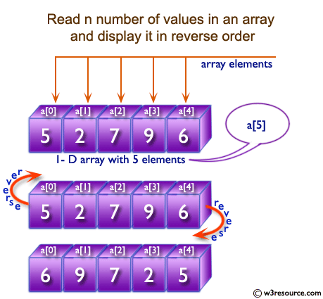 C Exercises: Read n number of values in an array and display it in reverse order