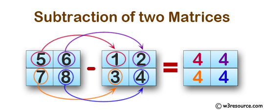C Exercises: Subtraction of two Matrices