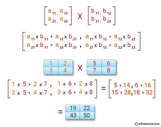 C Exercises: Multiplication of two Matrices