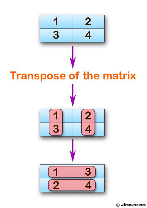 C Exercises: Transpose of a Matrix