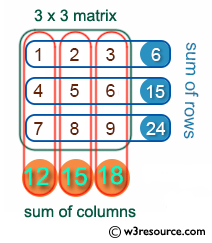 C Exercises: Find the sum of rows an columns of a Matrix