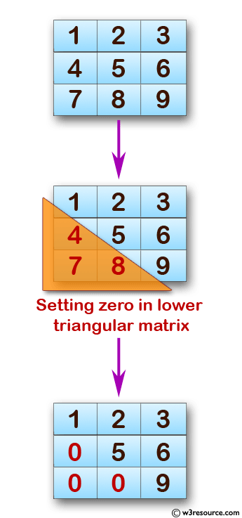 C Exercises: Display the lower triangular of a given matrix