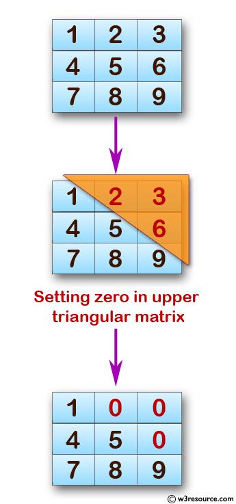 C exercises: Display the upper triangular of a given matrix