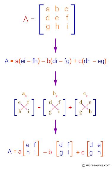 C Exercises: Calculate the determinant of a 3 x 3 matrix