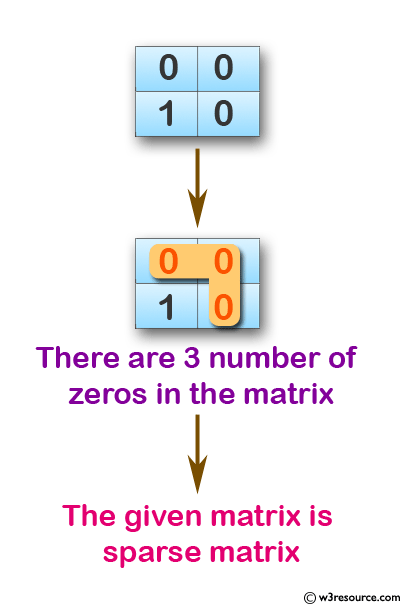 C Exercises: Determine whether a matrix is a sparse matrix