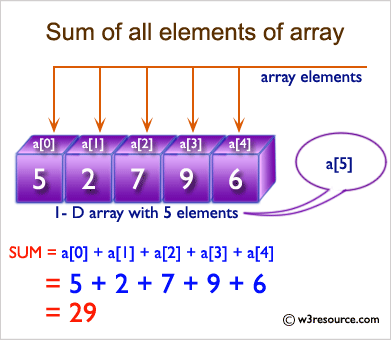 C Exercises: Find the sum of all elements of an array