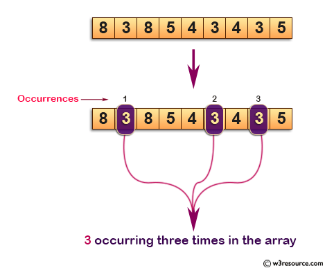 C Exercises: Find the number occurring odd number of times in an array