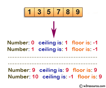 C Exercises: Find the Floor and Ceil of the number 0 to 10 from a sorted array