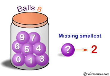 C Exercises: Find the smallest missing element from a sorted array