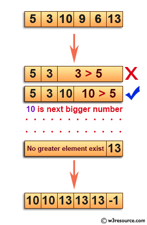 C Exercises: Find the next greater elements in a given unsorted array