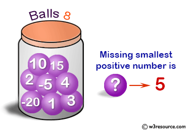 C Exercises: Find the smallest positive number missing from an unsorted array